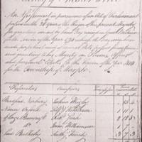 Three Land Tax Returns : 1780, 1800 and 1810