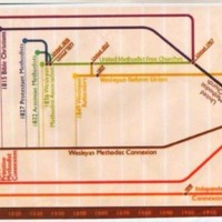 Diagram Depicting the Evolution of Different Methodist Churches : 1810 - 1930