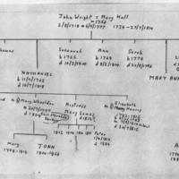 Wright Family Tree and Research