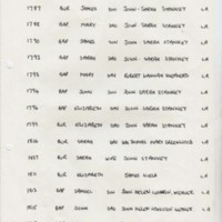 Church Register data from 1786