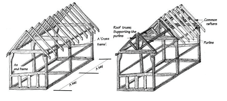 Box frame structure
